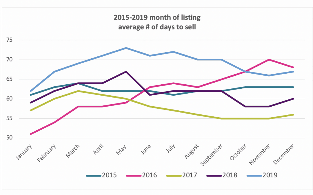 January is the best time to sell your North Devon property